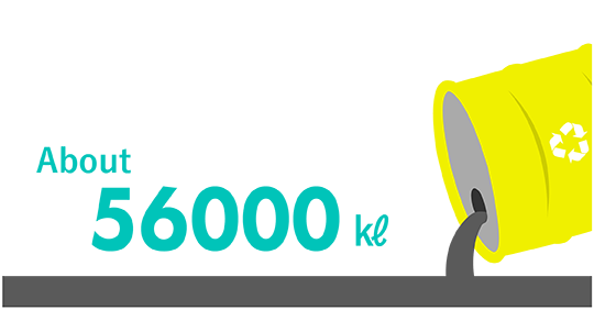 Amount of reclaimed oil produced annually